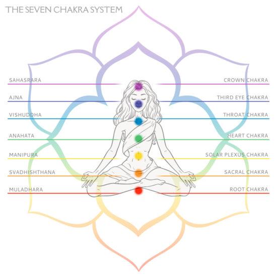 Color Chakra Healing